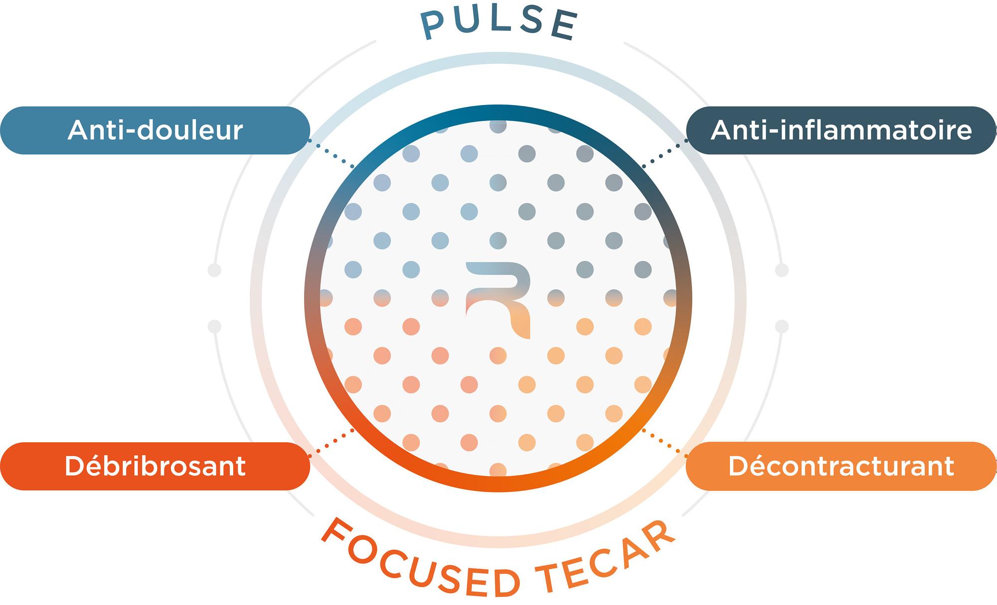 schema de la rshock Pulse et Focused tecar