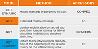protocol acute lower back pain first session tecar
