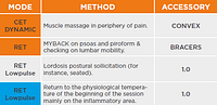 protocol acute lower back pain next session tecar