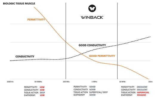winback-permittivity_conductivity