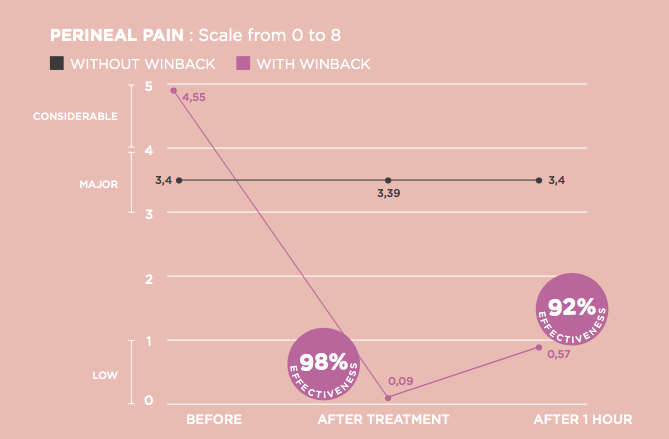 perineal pain